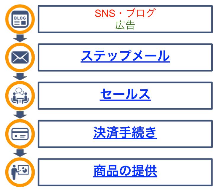 f:id:kawahata-marketing:20210717121808j:plain