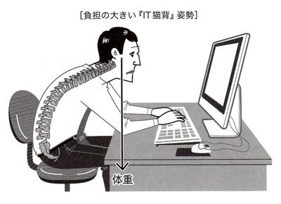 書籍「スマホうつ」より「IT猫背」