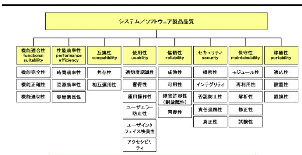 システム/ソフトウェア 製品品質