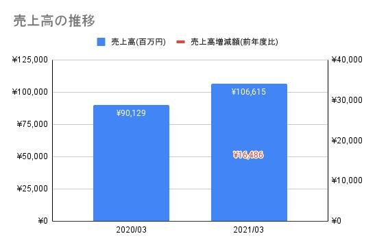 f:id:kawakami03:20211007143856p:plain
