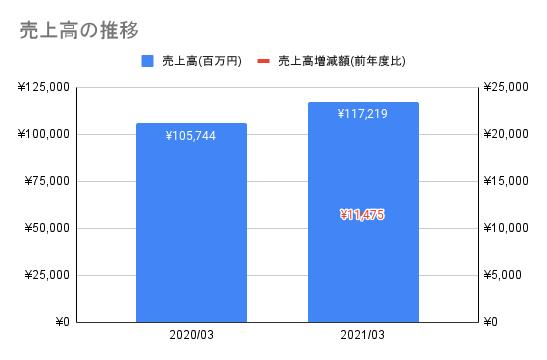 f:id:kawakami03:20211007153508p:plain