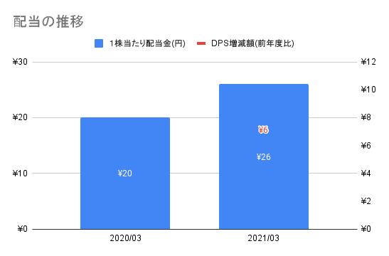 f:id:kawakami03:20211007153556p:plain