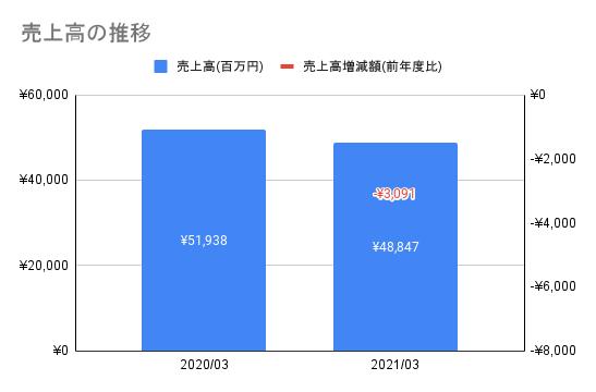 f:id:kawakami03:20211007155408p:plain