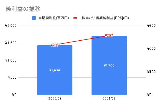 f:id:kawakami03:20211007155541p:plain