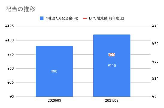 f:id:kawakami03:20211007155649p:plain