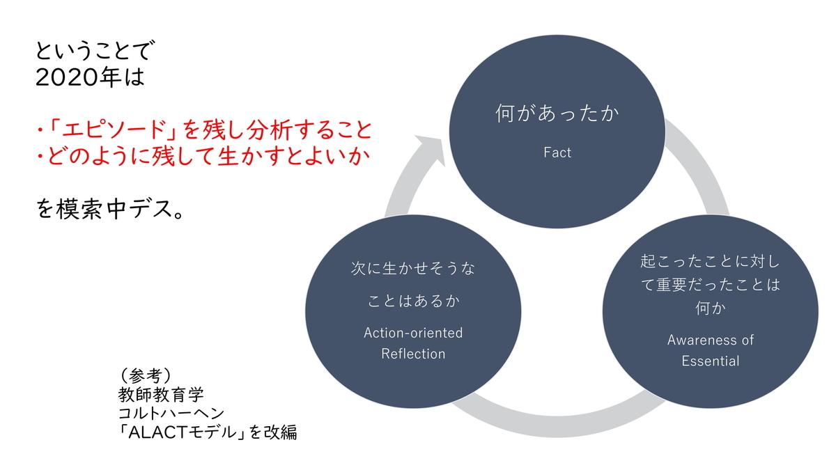 f:id:kawamocho1011:20210501152630j:plain