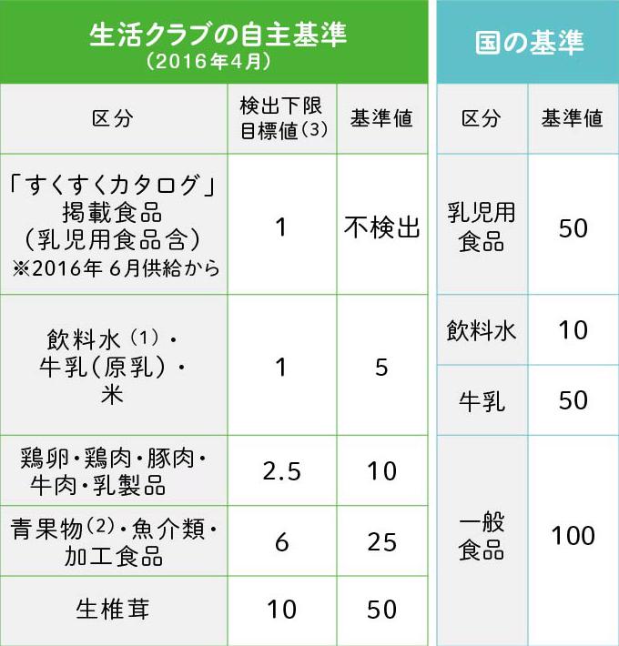 f:id:kawanaiseikatsu:20200801223737p:plain