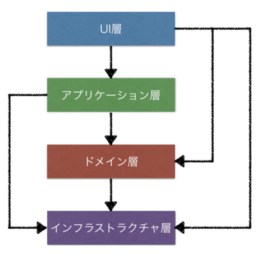 f:id:kawanamiyuu:20191204090626p:plain:w300