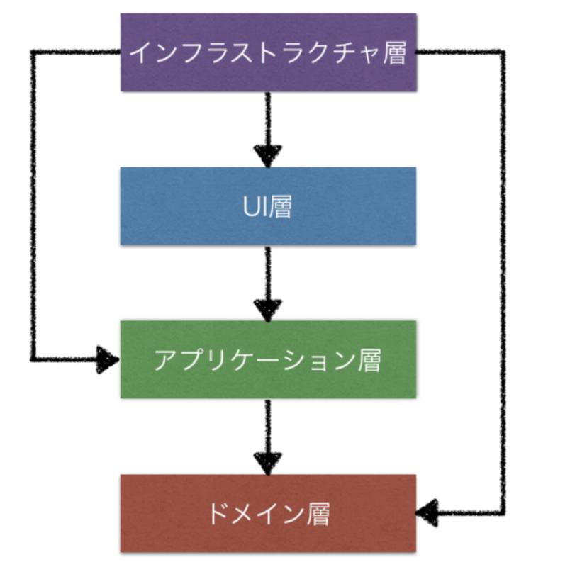 f:id:kawanamiyuu:20191204091012p:plain:w300