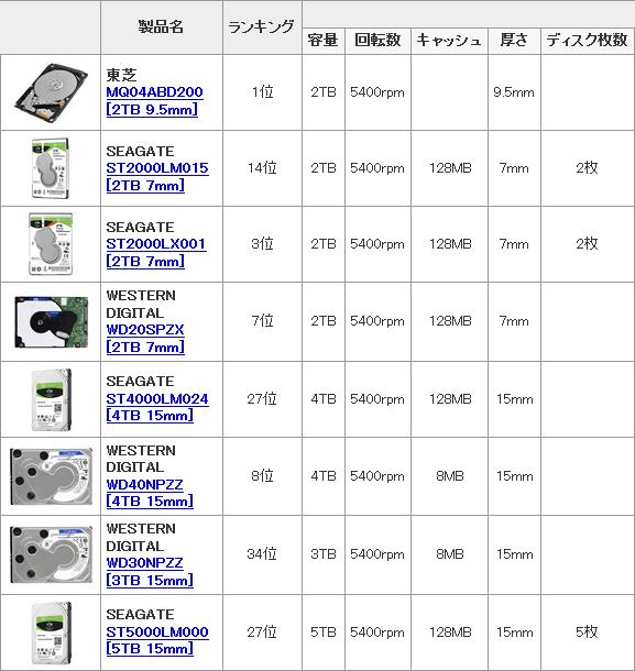 価格com 2.5インチHDD 比較