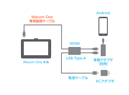Wacom One 13 液晶ペンタブレット