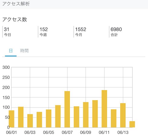 f:id:kawashimachiyo:20160624151121p:plain