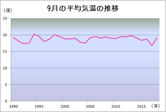 9月の平均気温の推移グラフ