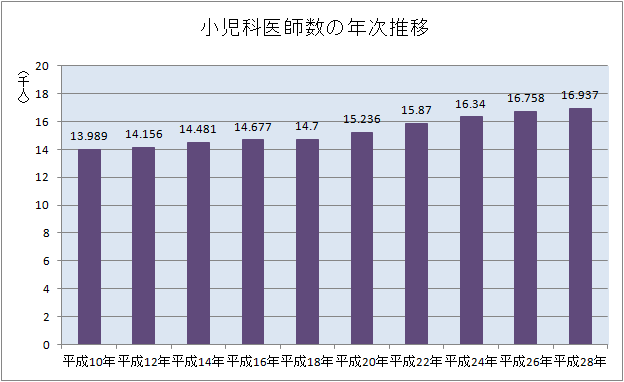 小児科医師数の推移(平成10年~28年)