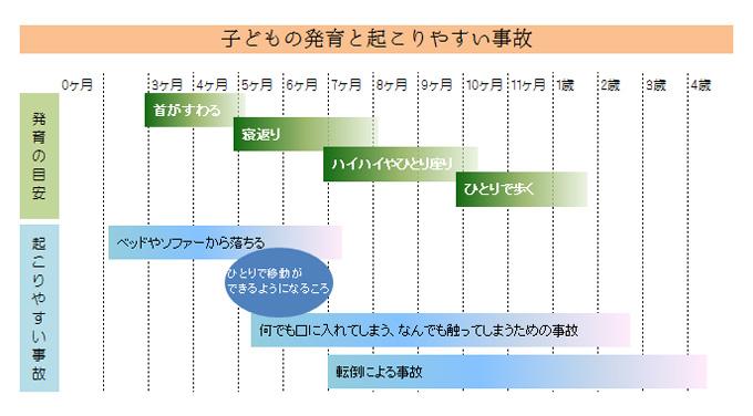(図)子どもの発育と起こりやすい事故について