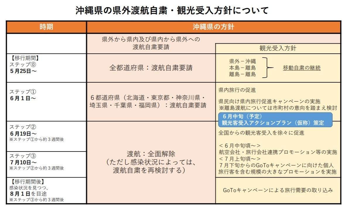 沖縄県新型コロナウイルス感染症に関する情報