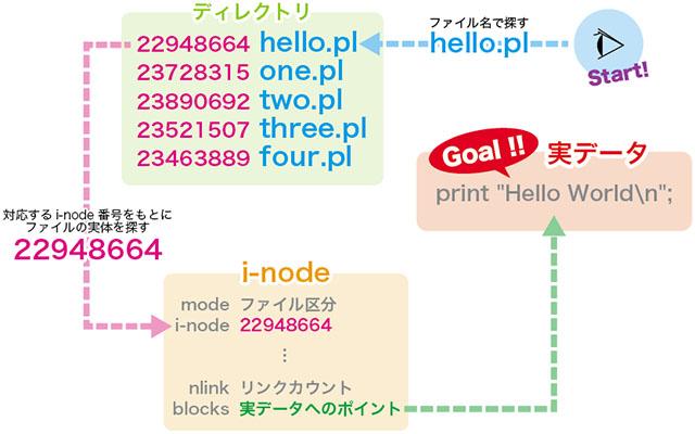 inode番号の話。 - Perl勉強日記