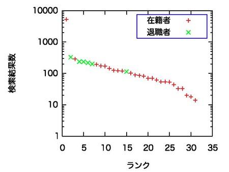 f:id:kazama:20050926125739j:image