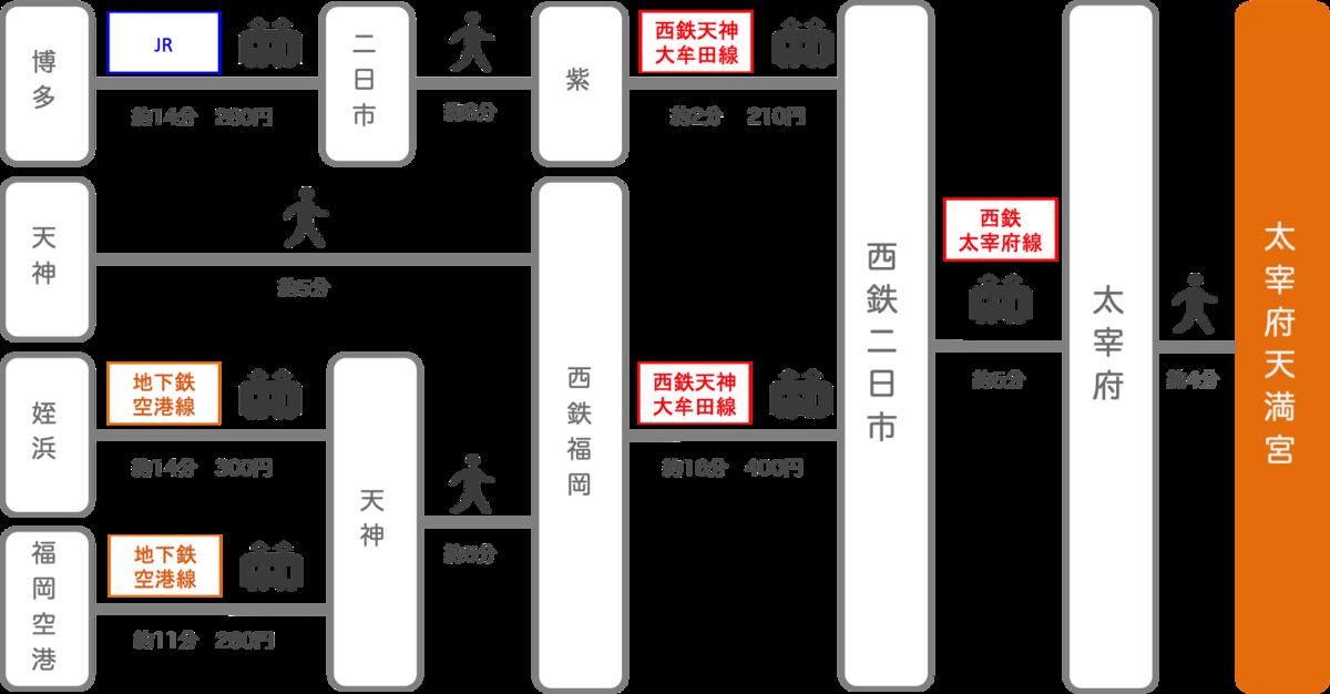 f:id:kazamori:20200129125101p:plain