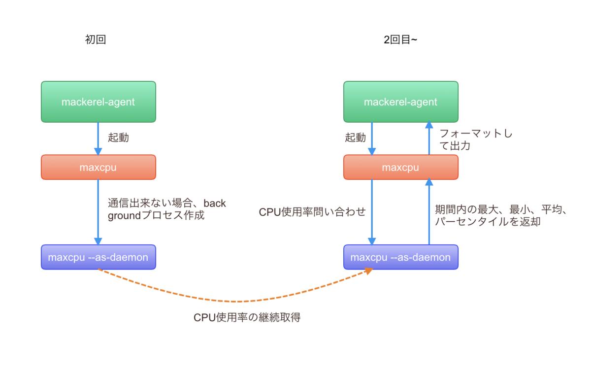 f:id:kazeburo:20201109133143p:plain