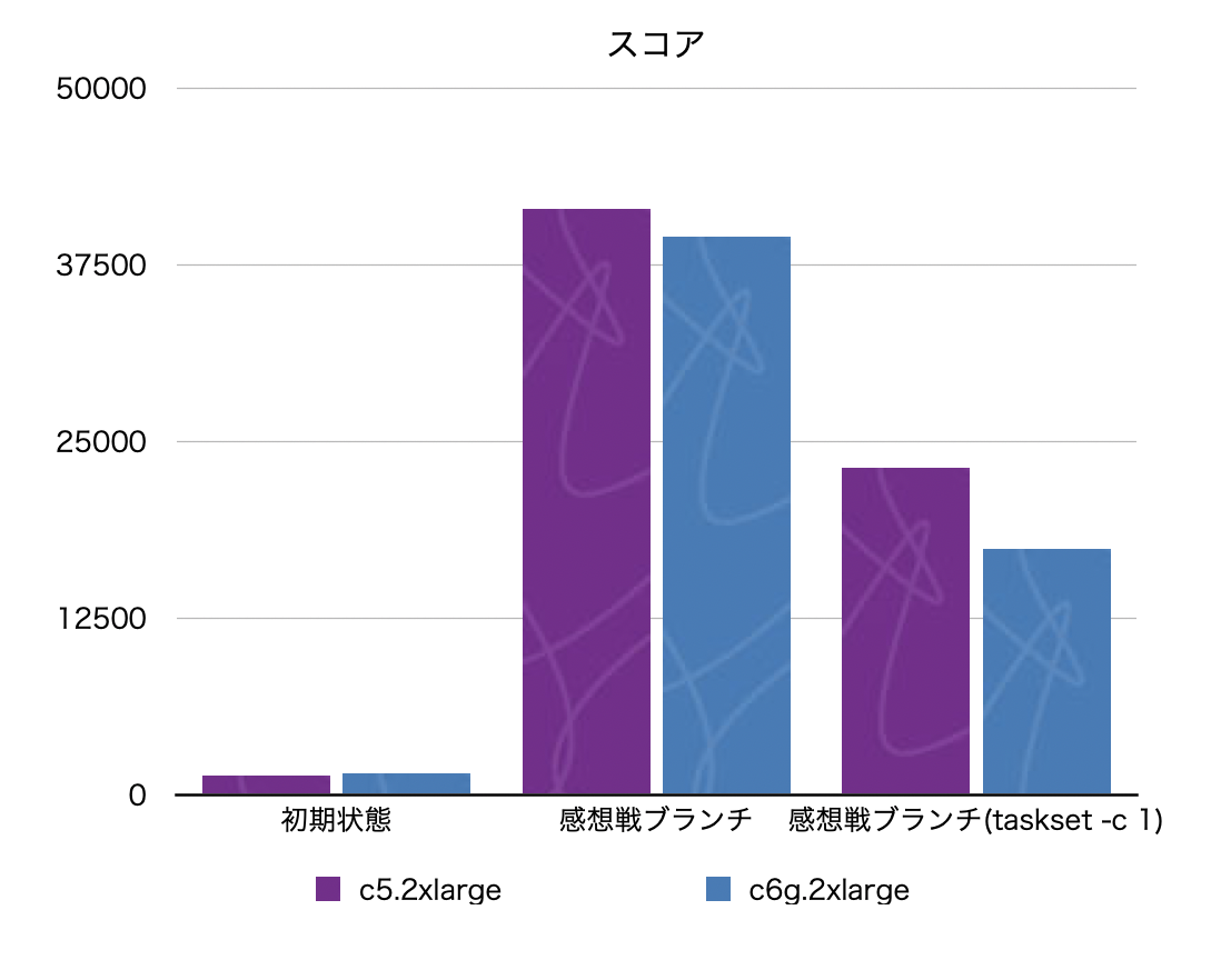 f:id:kazeburo:20201224103305p:plain