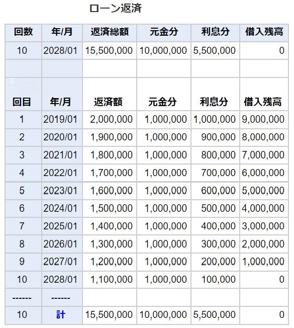 元金均等返済表