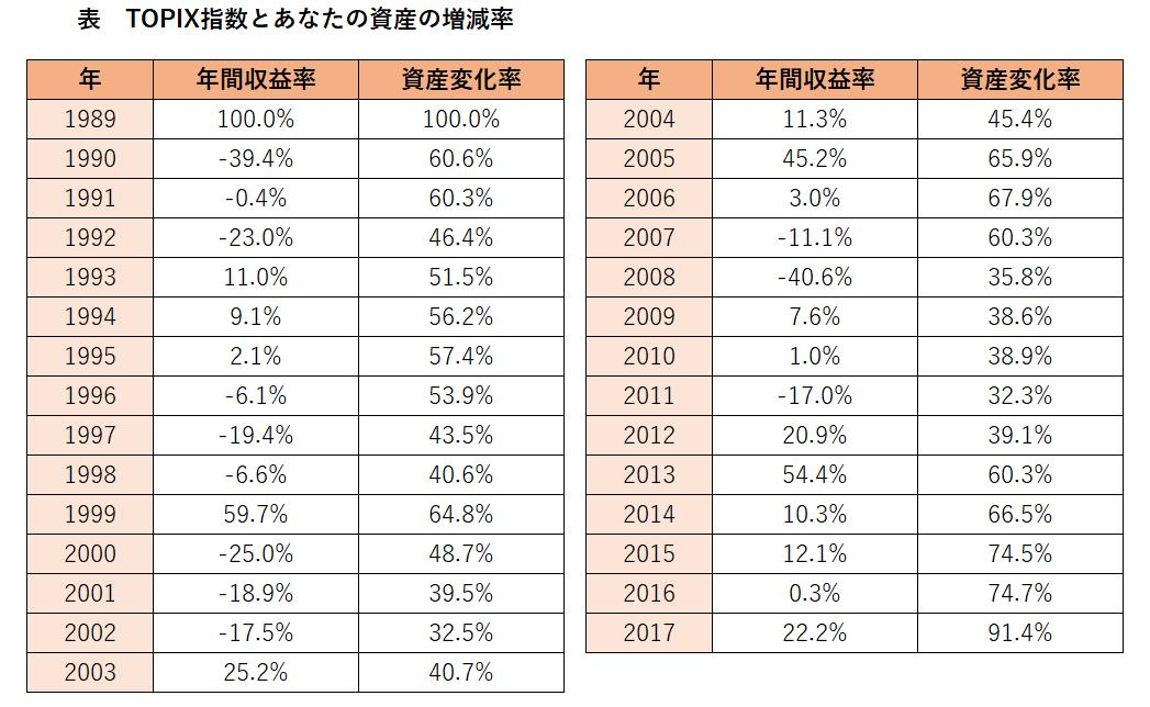 TOPIX指数データ表