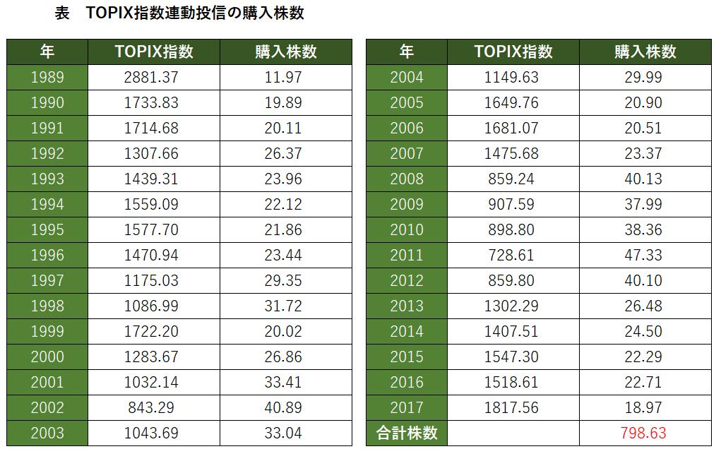 TOPIX指数と購入株数表