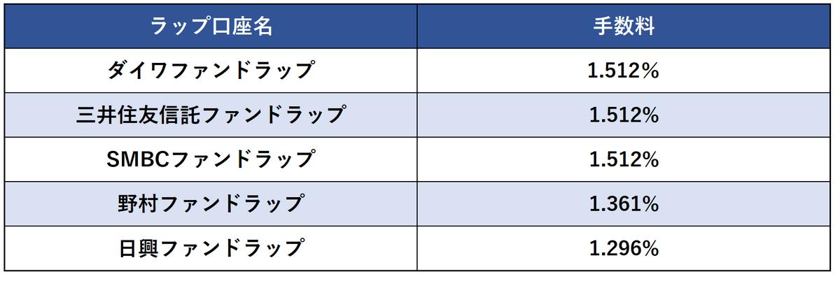 ラップ口座手数料比較表
