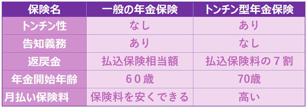 図表 トンチン型年金保険の特徴