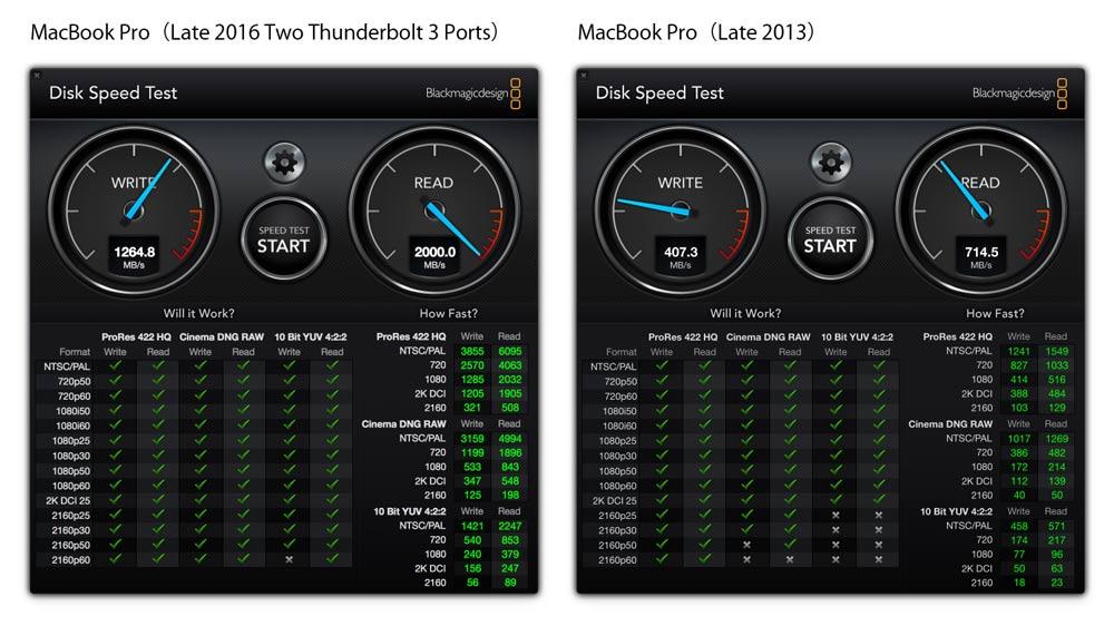 13インチMacBook Pro(タッチバー無し)SSD速度