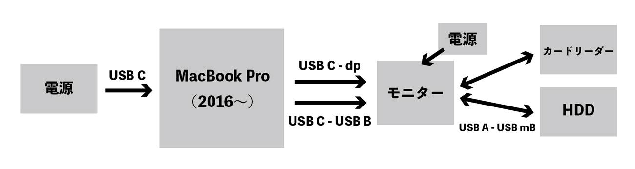 MacBook Pro 接続図2