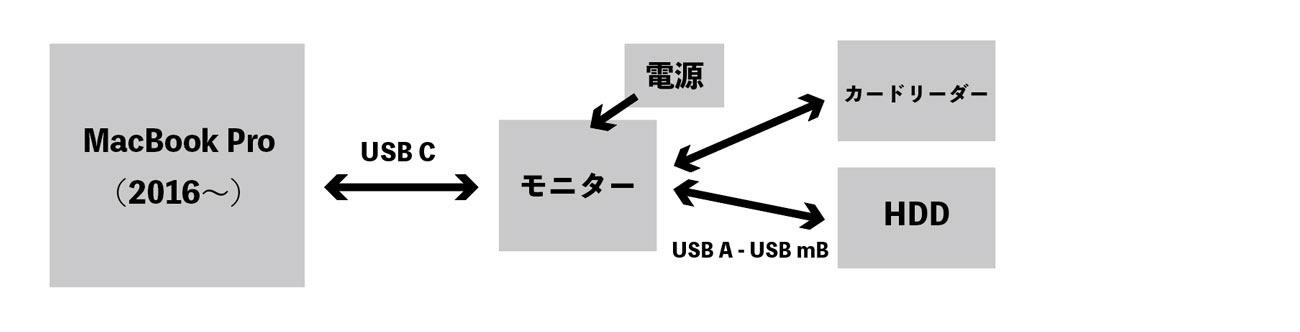 MacBook Pro 接続図3