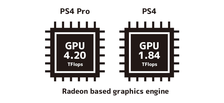 PS4 GPU