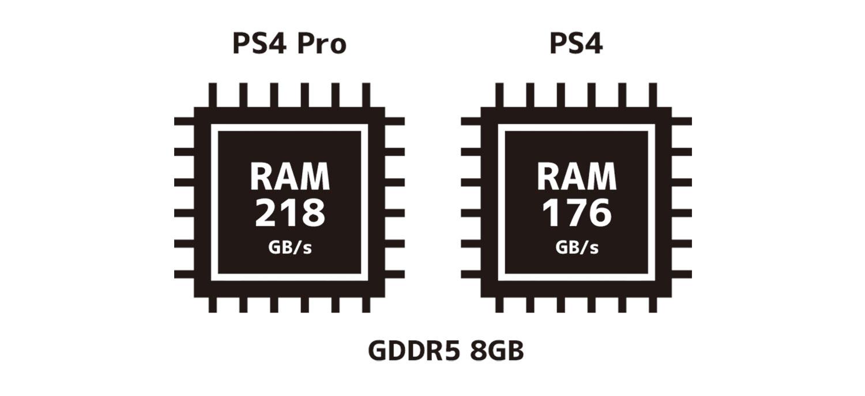 PS4 メインメモリ