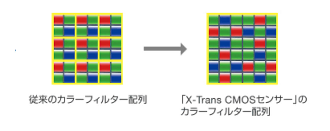 X-Transセンサー vs ベイヤーセンサー