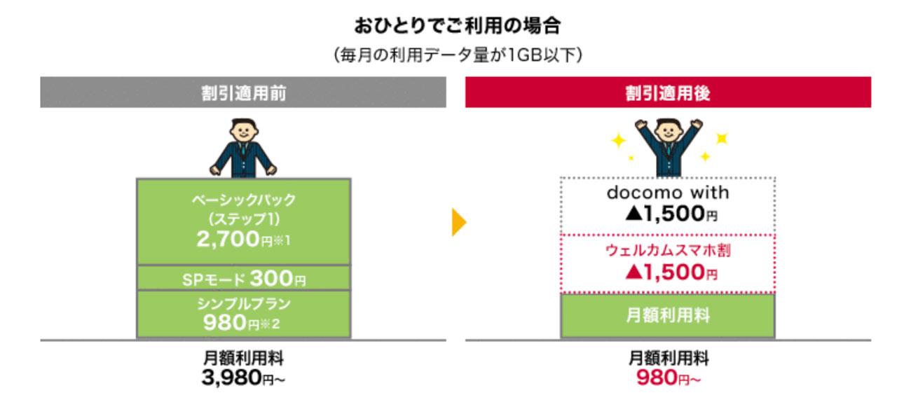 ウェルカムスマホ割とdocomo with併用