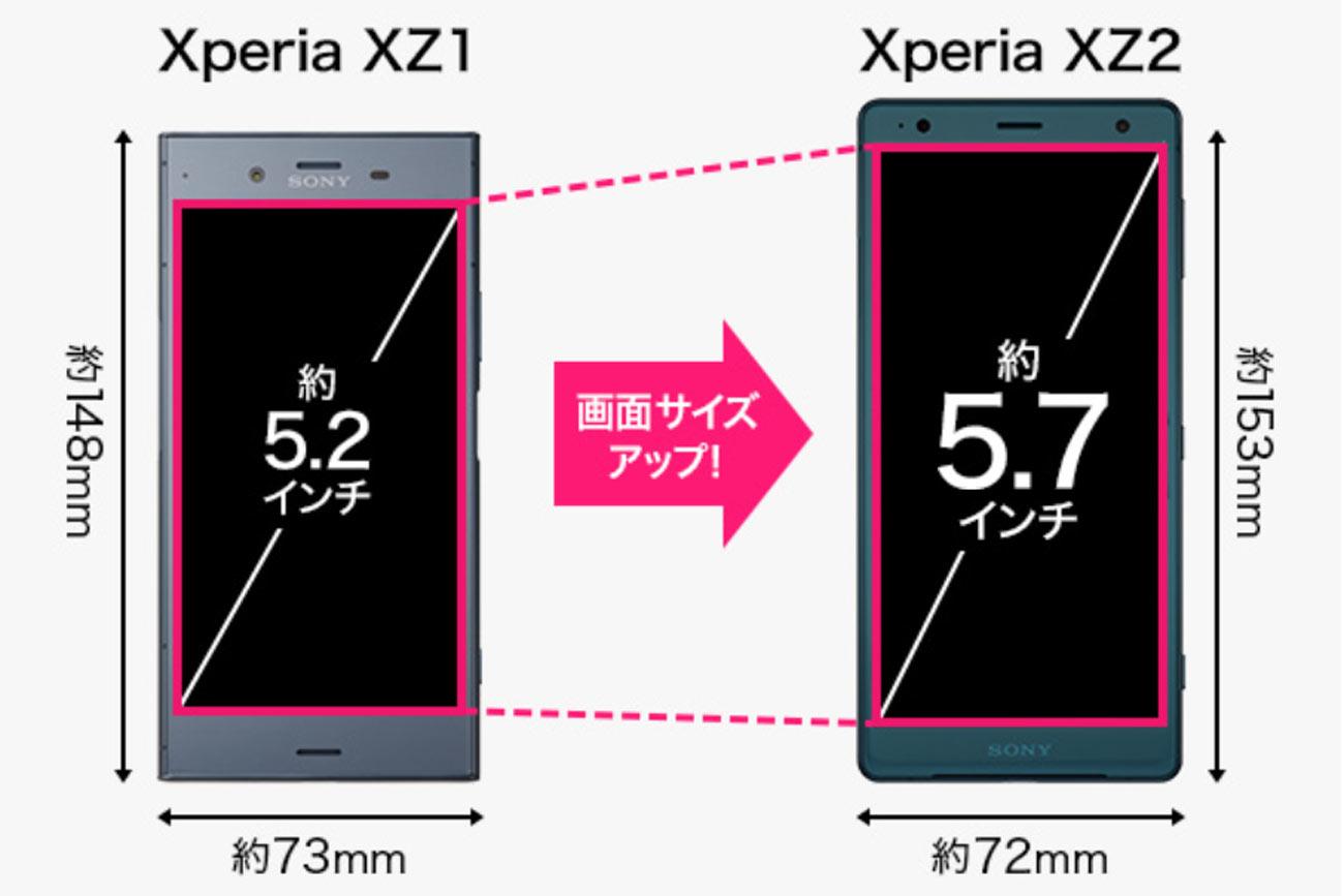 Xperia XZ1とXperia XZ2 画面サイズの違い