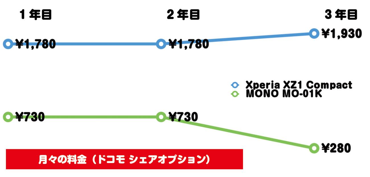 Xperia XZ1 CompactとMO-01K 料金の違い