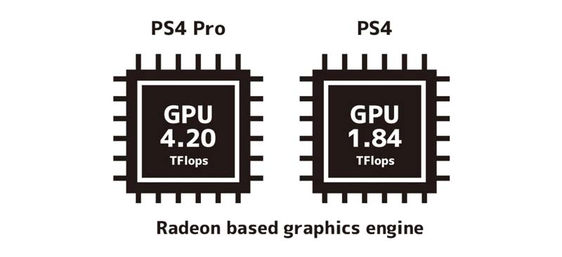 PS4 ProとPS4のGPUの違い