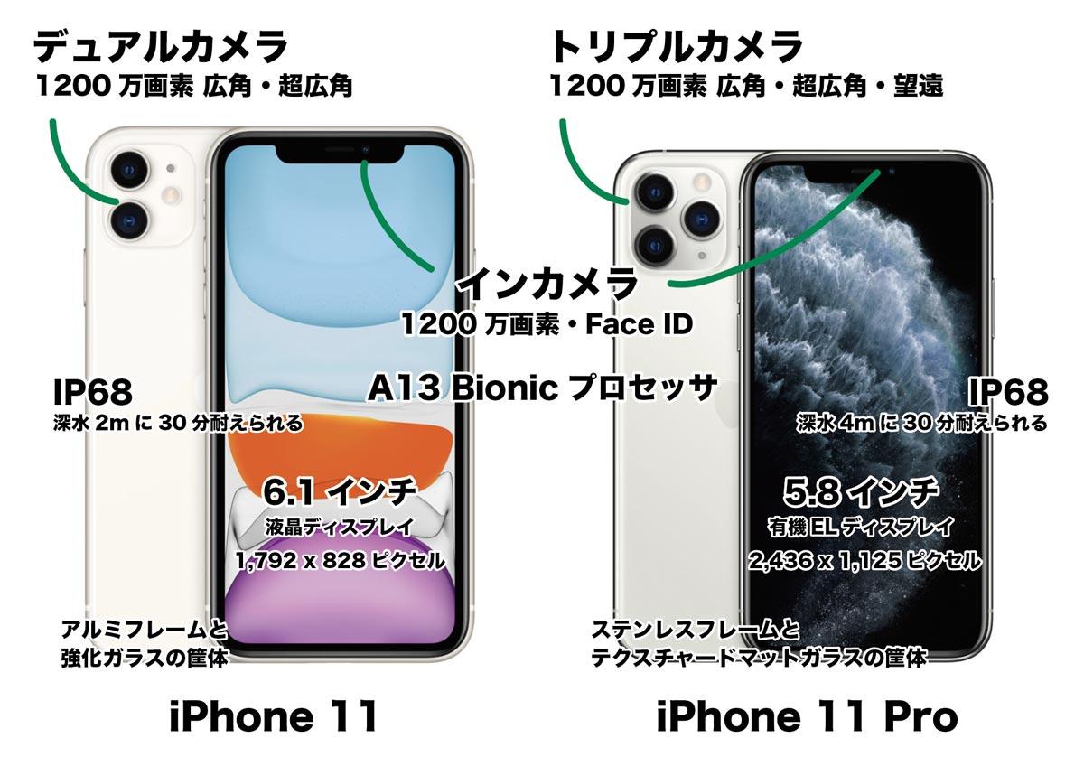 iPhone 11 ProとiPhone 11の違いを簡単に