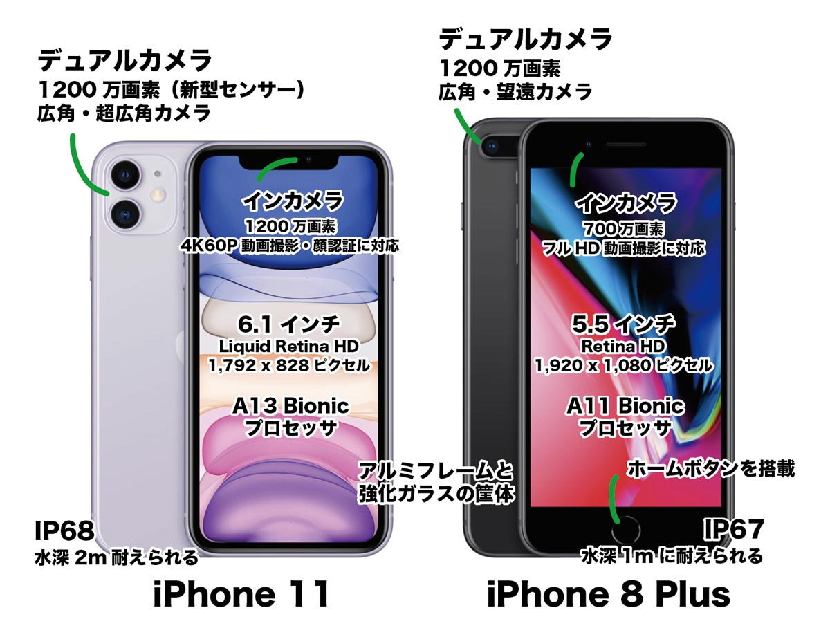 iPhone 11とiPhone 8 Plusの違いを簡単に