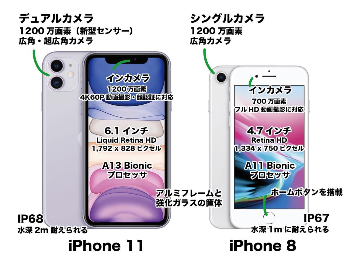 iPhone 11とiPhone 8の違いを簡単に