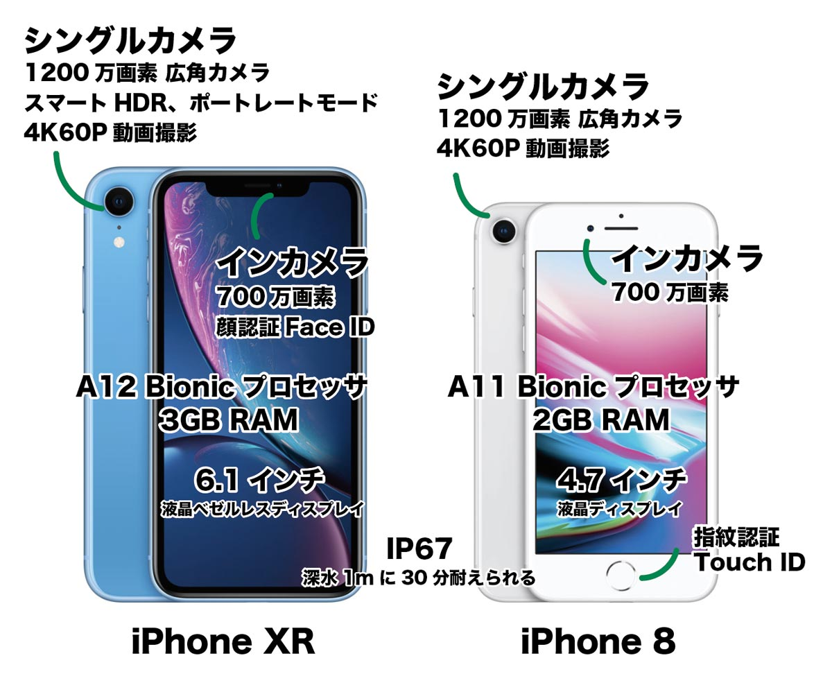 iPhone XRとiPhone 8の違いを比較