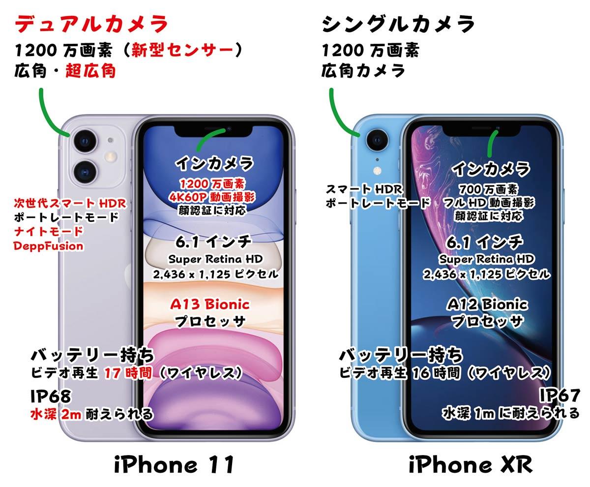 iPhone 11・XR 大まかな違い