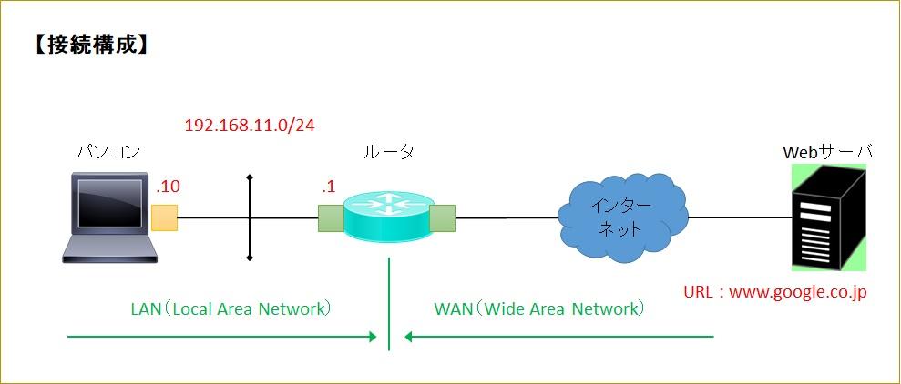 f:id:kazu-network:20180106013804j:plain