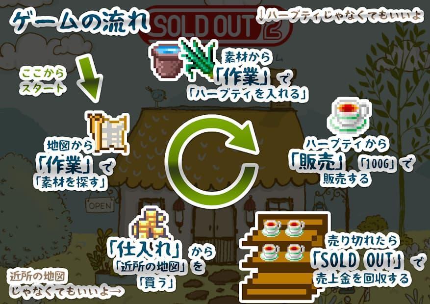 お店経営オンライン SOLD OUT 2 ゲームの流れを紹介した写真
