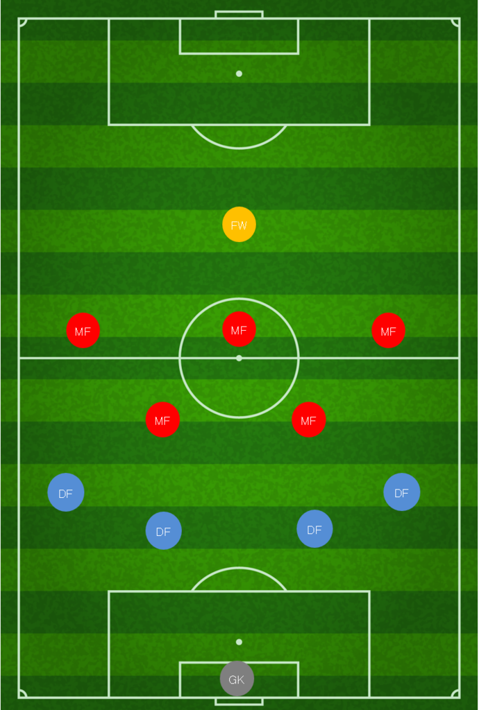 サッカー フォーメーション 2019