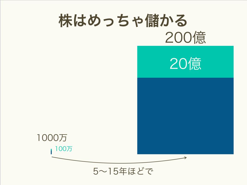 f:id:kazuhei0108:20171208182528p:plain