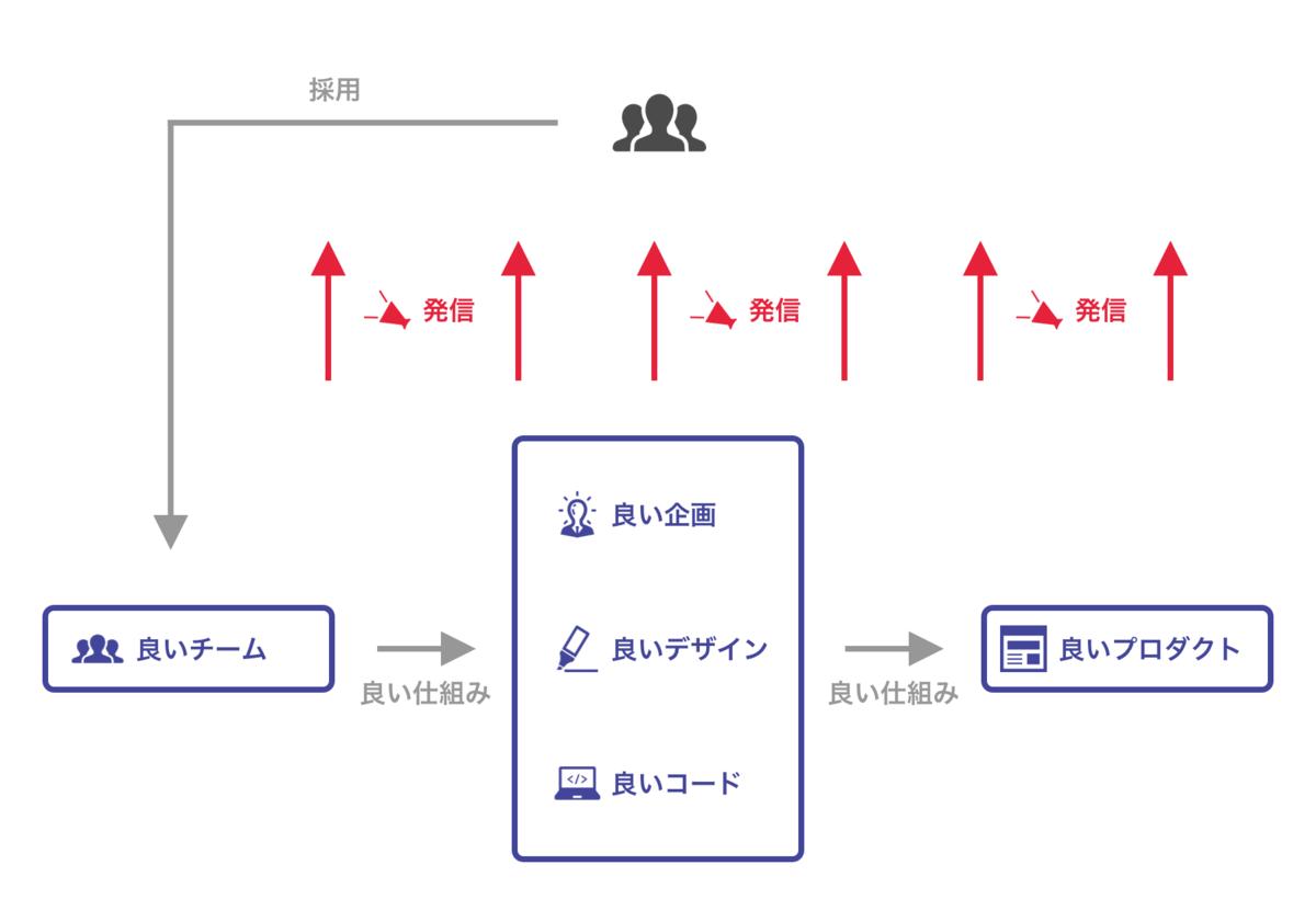 f:id:kazuhei0108:20191024121803p:plain